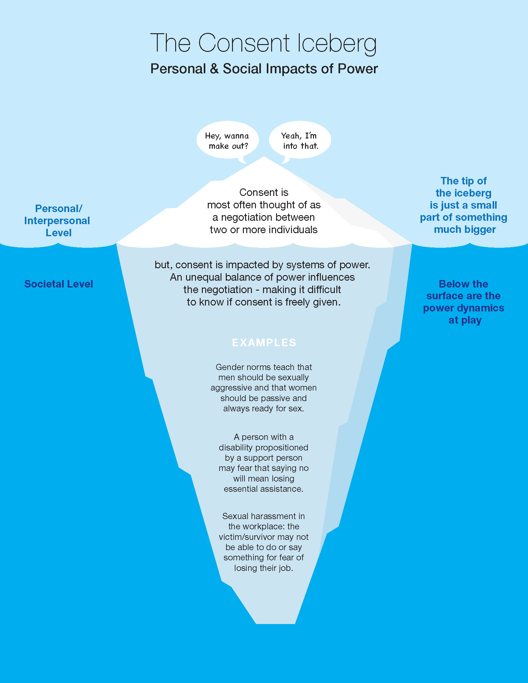 Consent_Iceberg4 (1)